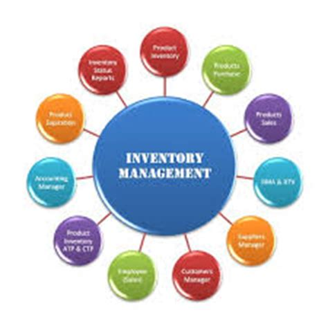 Supply chain management practices: a classification based